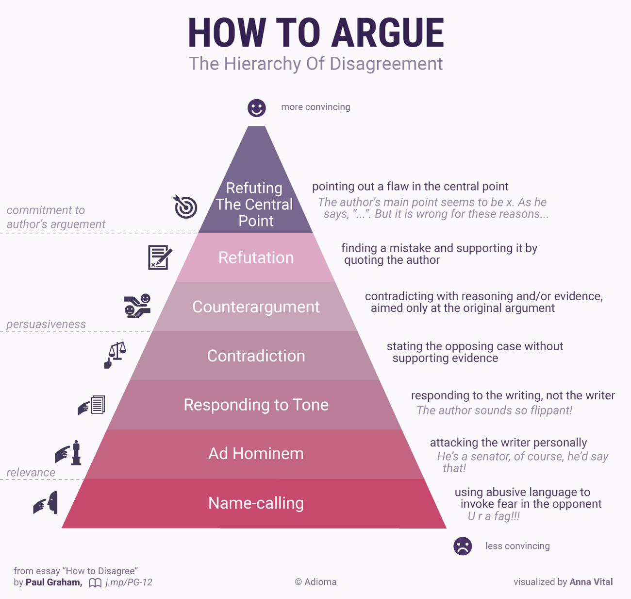 how-to-argue-PG-hierarhy-of-disagrement-infographic